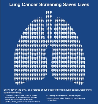 Lung cancer screening saves lives.
