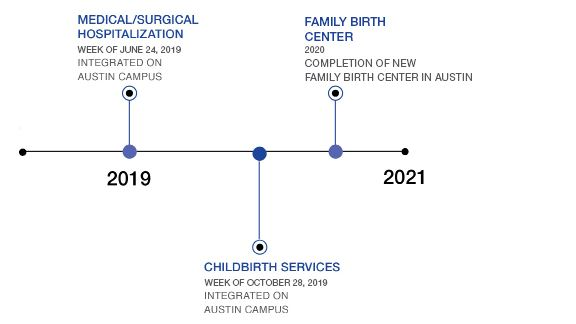 Integration_Timeline REV0719