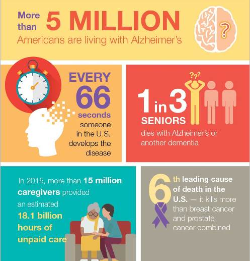 Get quick facts about Alzheimer