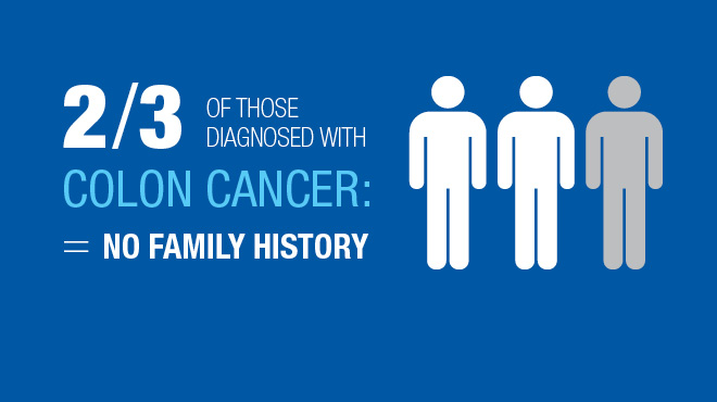 colorectal cancer family history)
