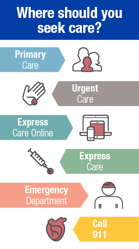 Where Should You Seek Care? Primary Care, Urgent Care, Express Care Online, Express Care, Emergency Department, Call 911